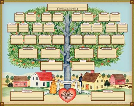 Curso De Ingles Gratis 03 Family Tree Arvore Genealogica